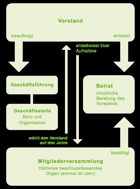 https://www.ohnegentechnik.org/fileadmin/user_upload/05_ueber_uns/Organisation/VLOG_Organigramm.png